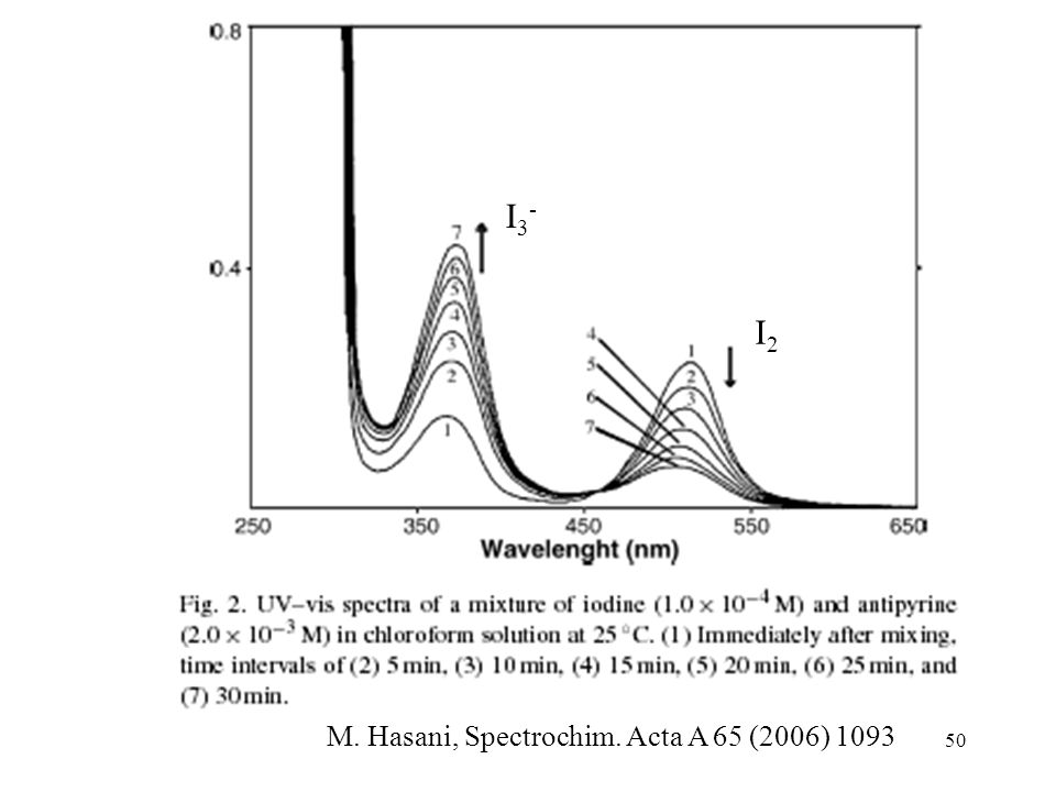 I3- I2 M. Hasani, Spectrochim. Acta A 65 (2006) 1093