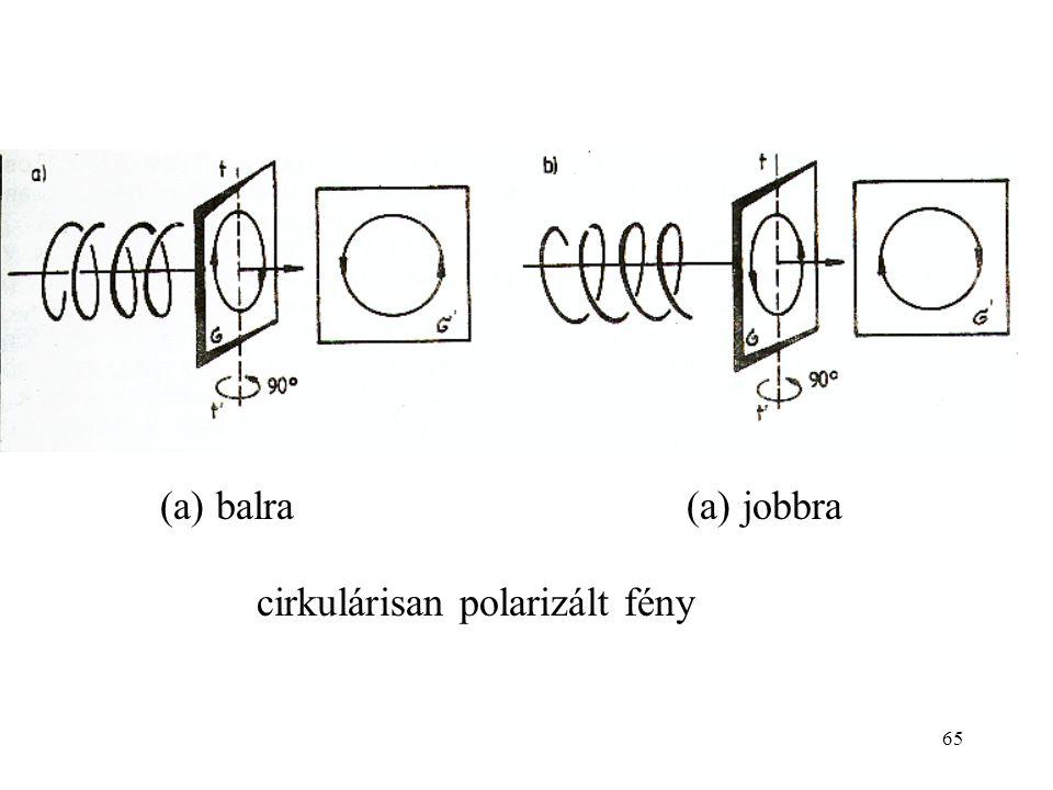 (a) balra (a) jobbra cirkulárisan polarizált fény
