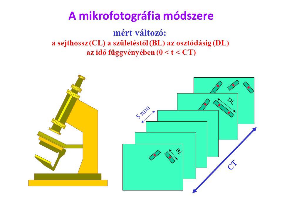 A mikrofotográfia módszere