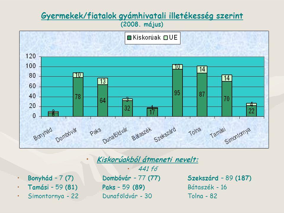 Gyermekek/fiatalok gyámhivatali illetékesség szerint (2008. május)
