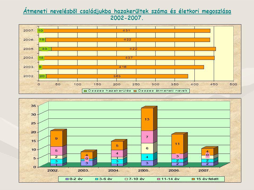 Átmeneti nevelésből családjukba hazakerültek száma és életkori megoszlása 2002-2007.