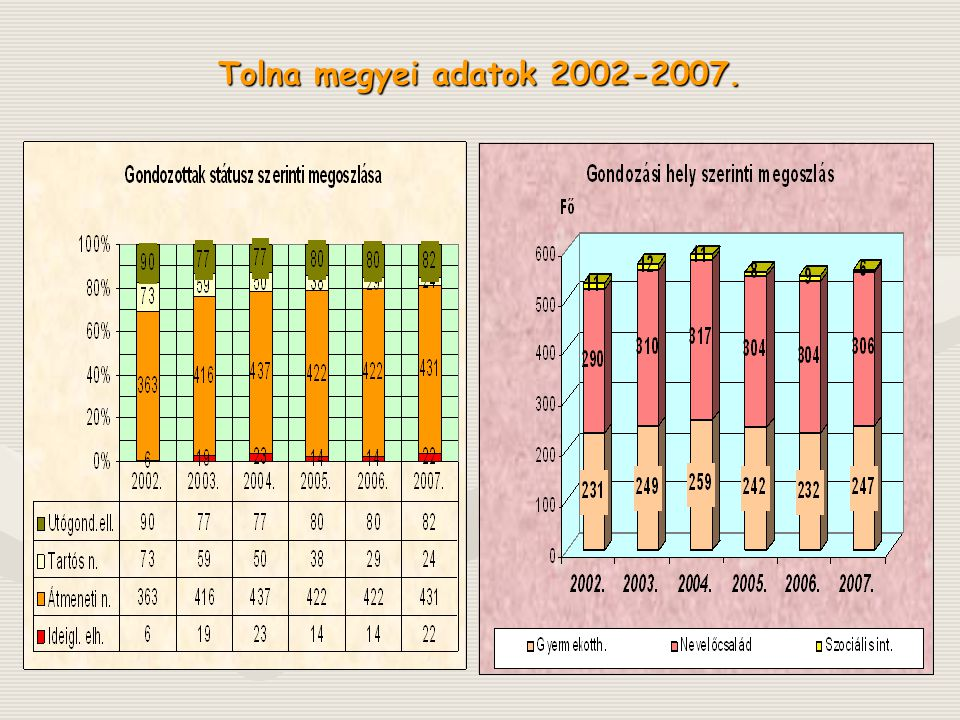 Tolna megyei adatok 2002-2007. Dec. 31. Adatok