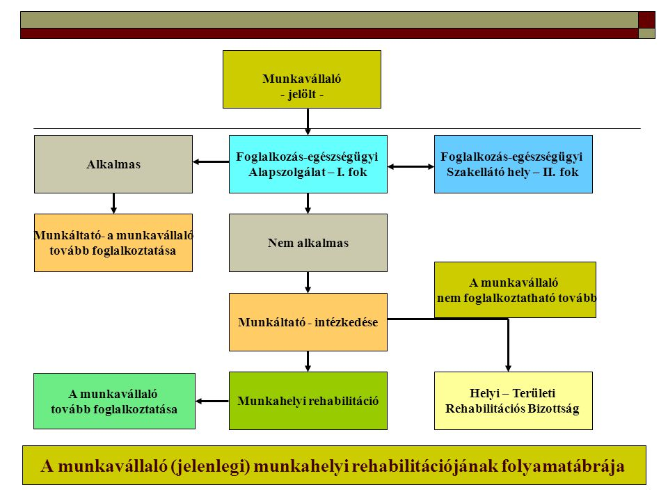 Munkavállaló - jelölt - Alkalmas. Foglalkozás-egészségügyi. Alapszolgálat – I. fok. Foglalkozás-egészségügyi.