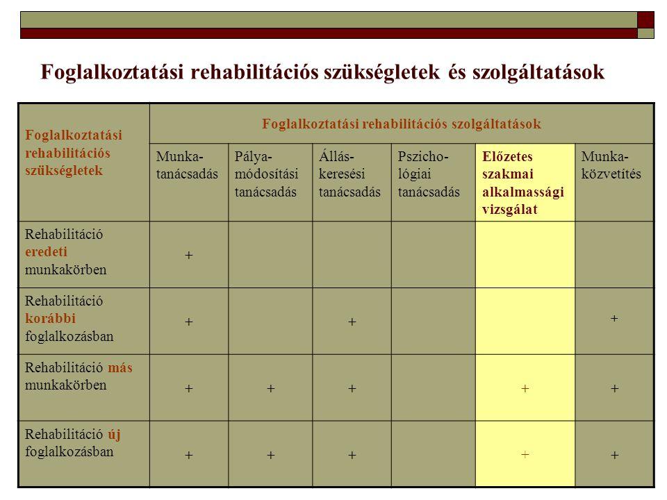 Foglalkoztatási rehabilitációs szükségletek és szolgáltatások