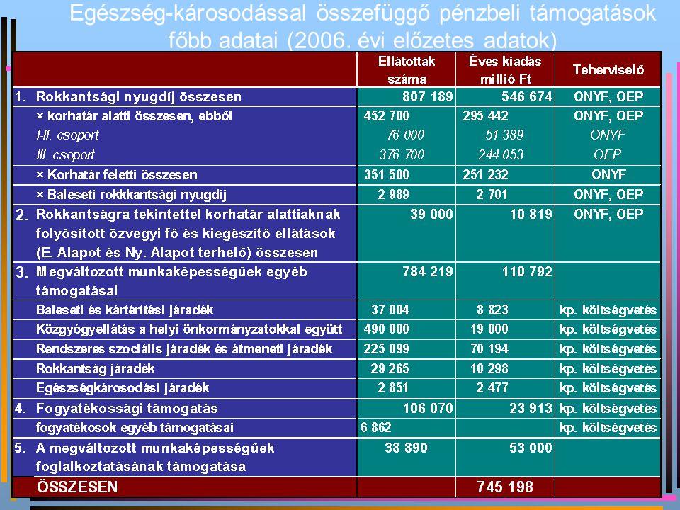 Egészség-károsodással összefüggő pénzbeli támogatások főbb adatai (2006. évi előzetes adatok)