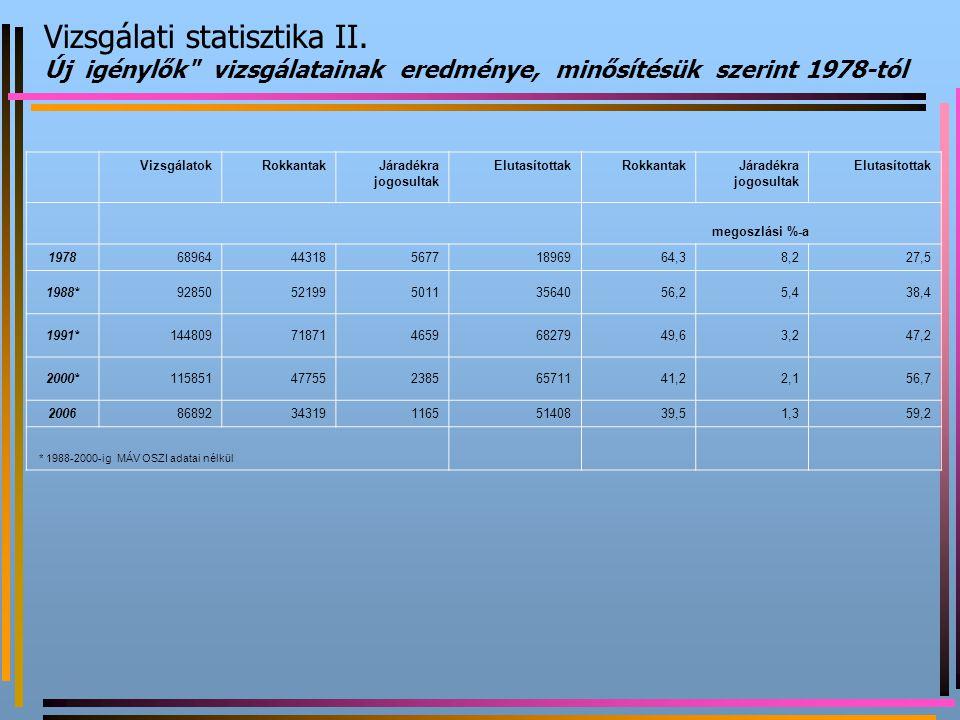 Vizsgálati statisztika II