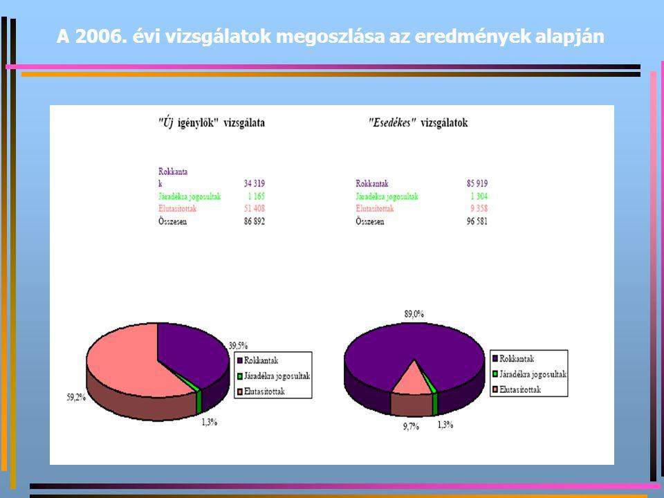 A 2006. évi vizsgálatok megoszlása az eredmények alapján