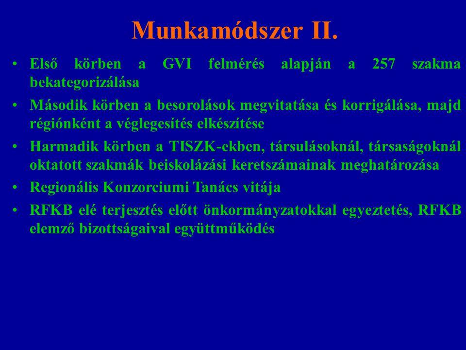 Munkamódszer II. Első körben a GVI felmérés alapján a 257 szakma bekategorizálása.