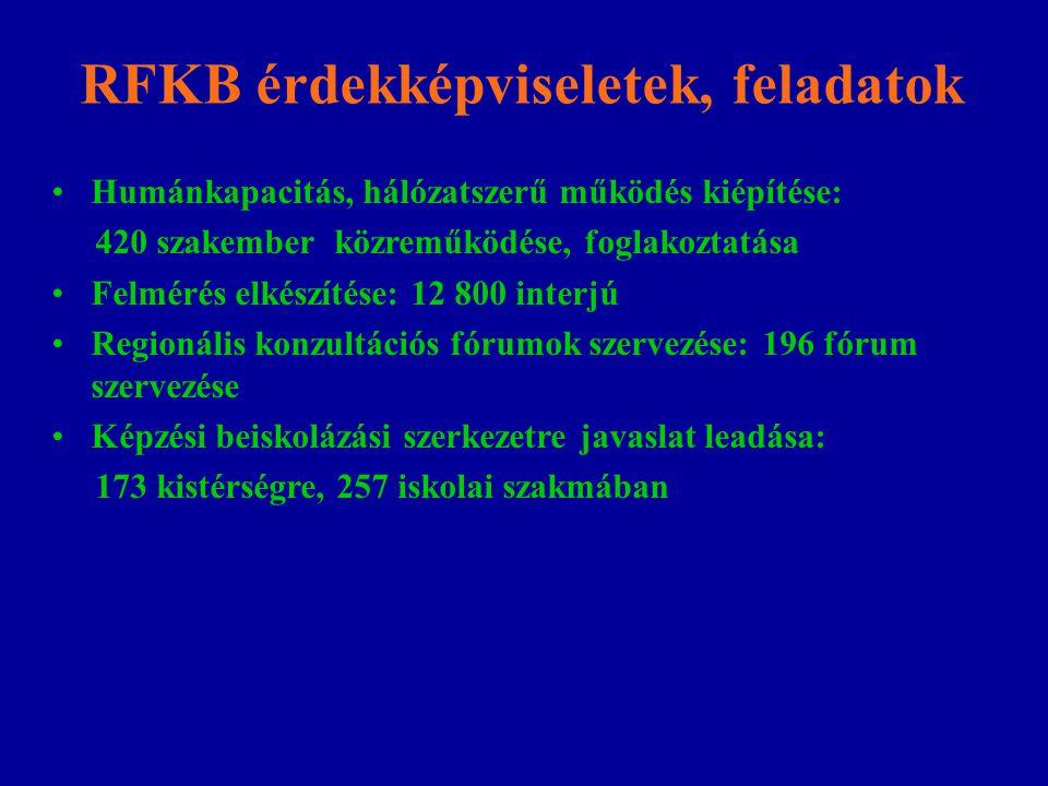 RFKB érdekképviseletek, feladatok