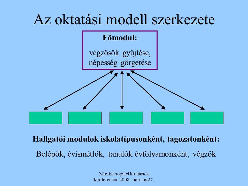Az oktatási modell szerkezete