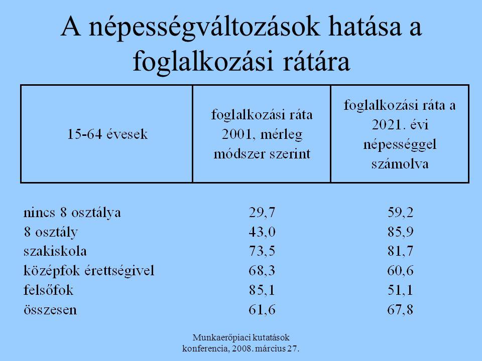 A népességváltozások hatása a foglalkozási rátára