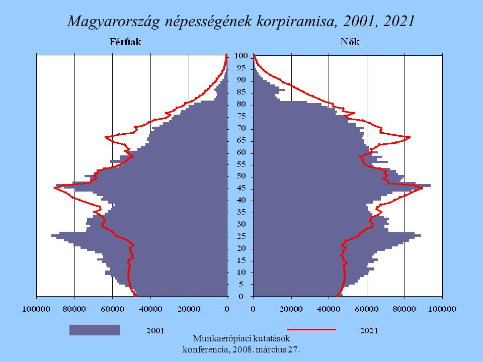 Magyarország népességének korpiramisa, 2001, 2021