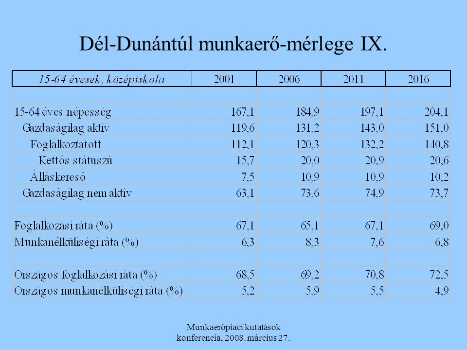 Dél-Dunántúl munkaerő-mérlege IX.