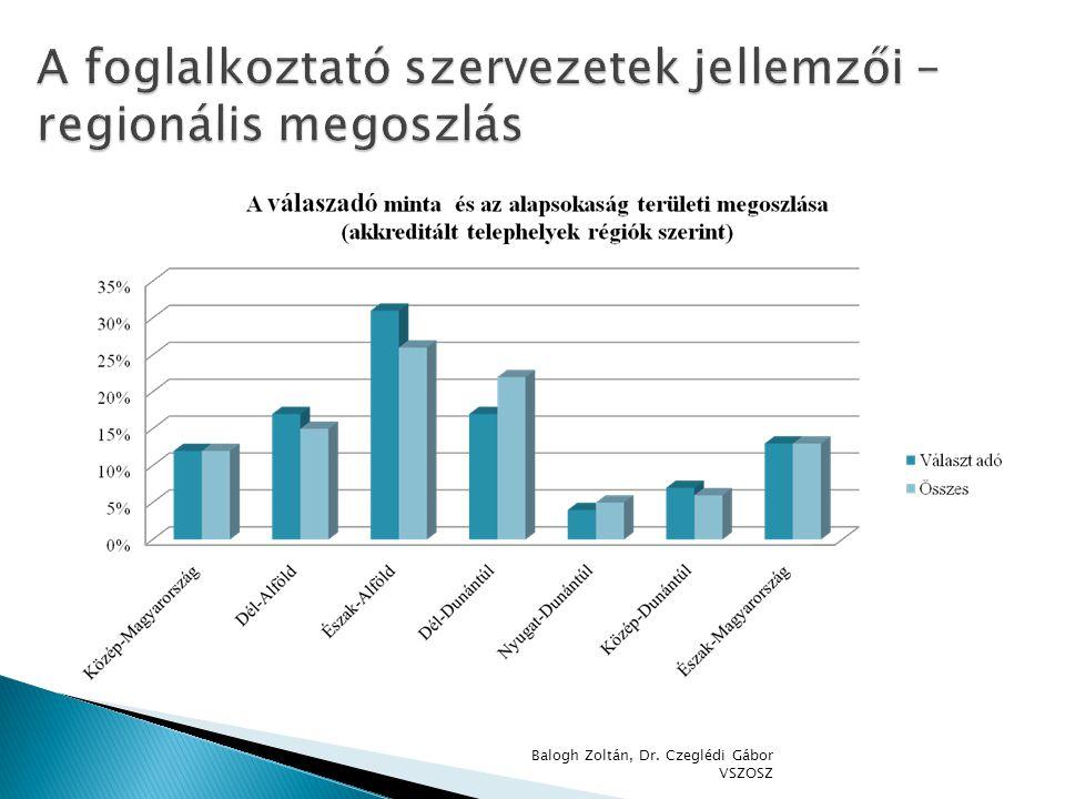 A foglalkoztató szervezetek jellemzői – regionális megoszlás
