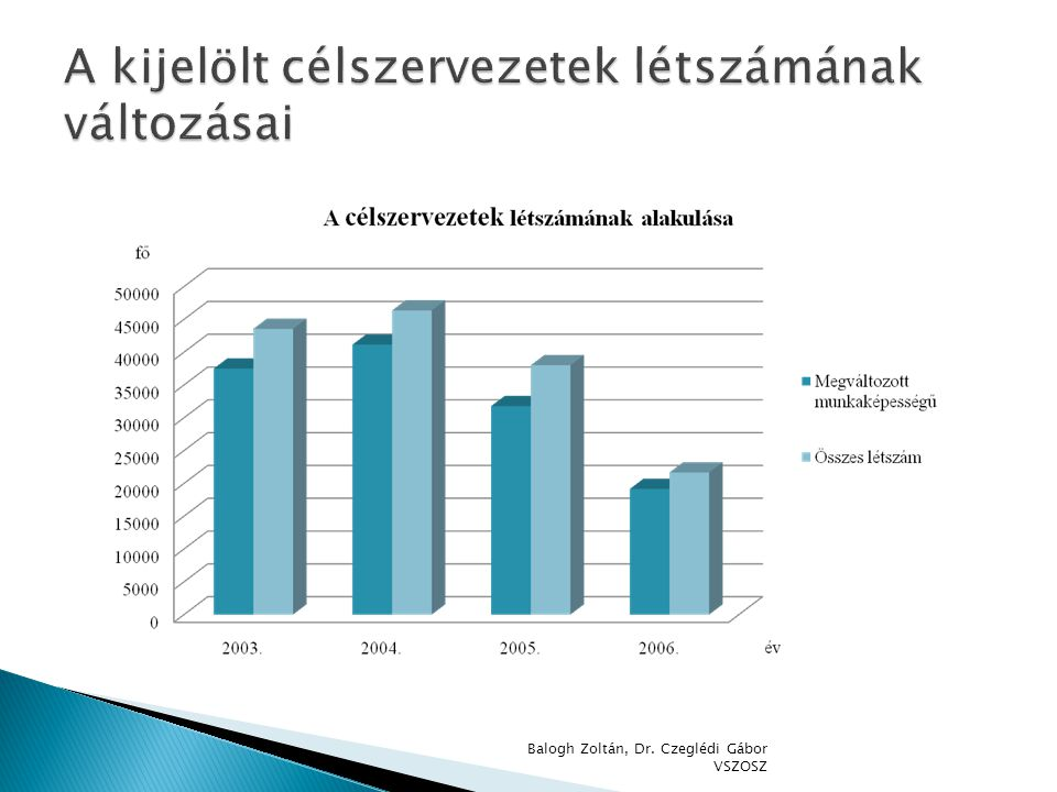 A kijelölt célszervezetek létszámának változásai