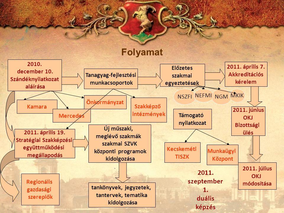 Tanagyag-fejlesztési Stratégiai Szakképzési