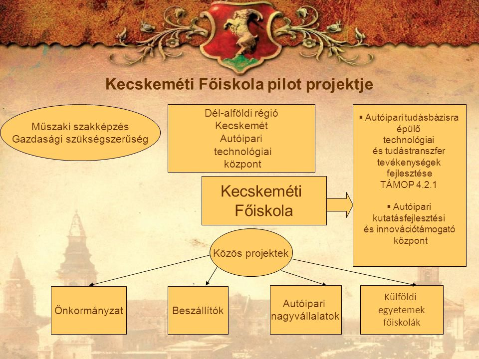 Kecskeméti Főiskola pilot projektje