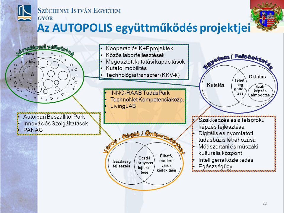 Az AUTOPOLIS együttműködés projektjei