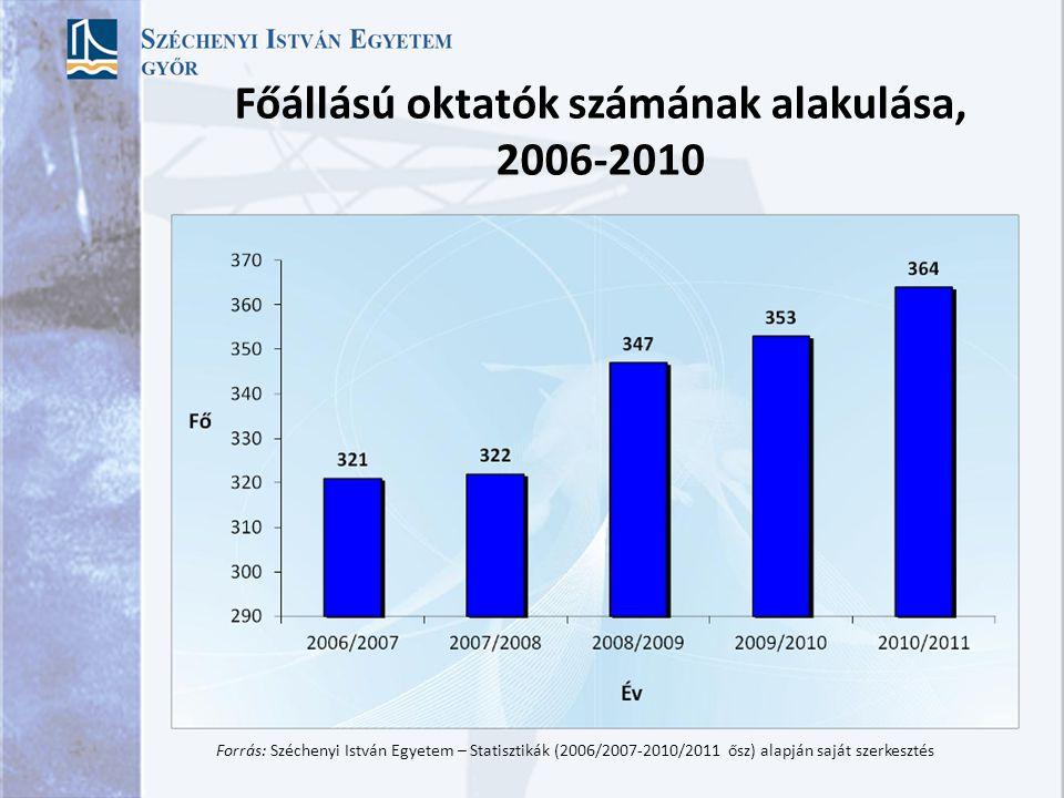 Főállású oktatók számának alakulása, 2006-2010