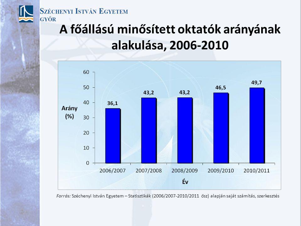 A főállású minősített oktatók arányának alakulása, 2006-2010