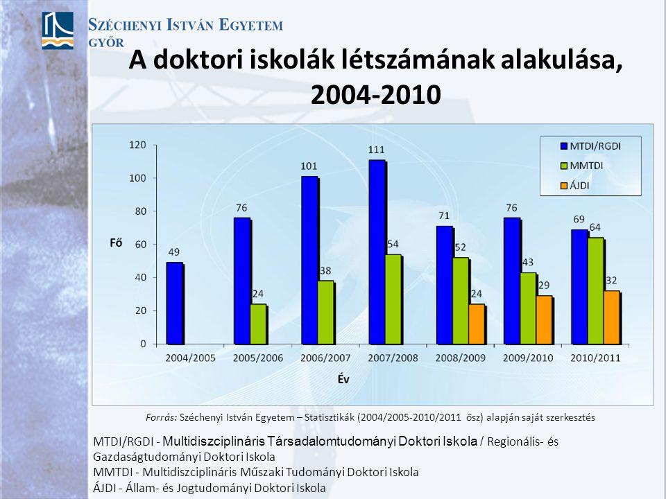 A doktori iskolák létszámának alakulása, 2004-2010