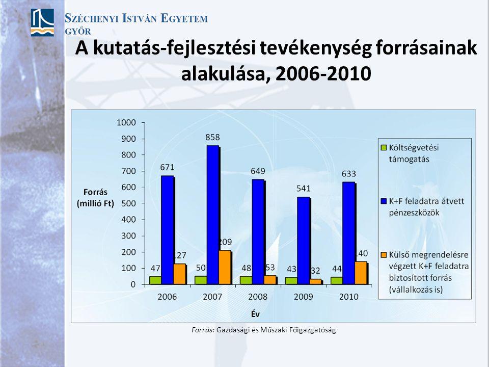 A kutatás-fejlesztési tevékenység forrásainak alakulása, 2006-2010
