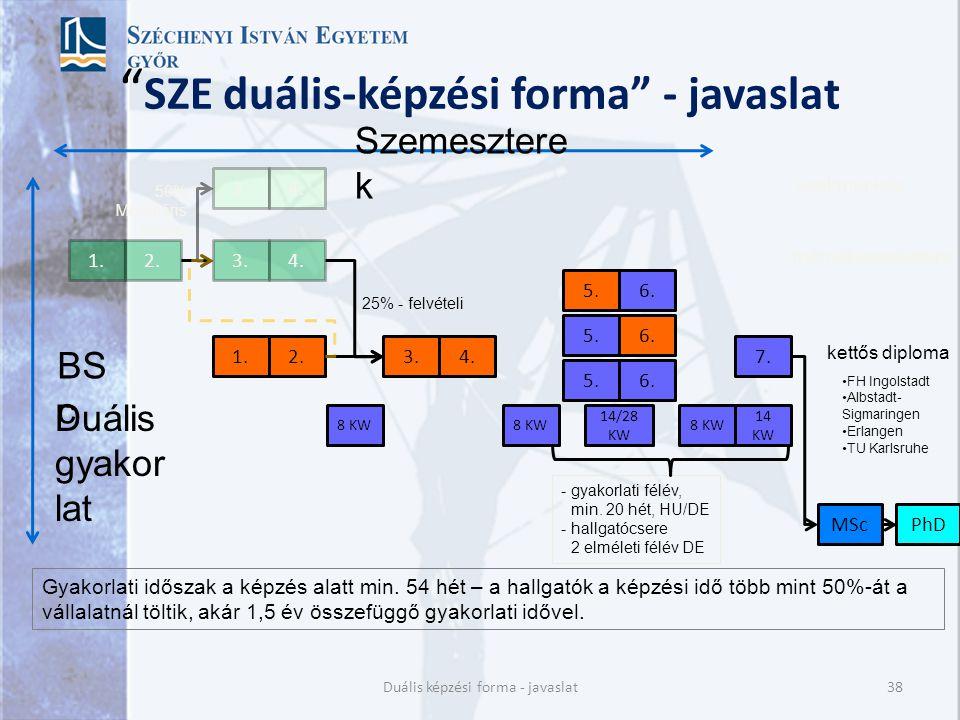 SZE duális-képzési forma - javaslat