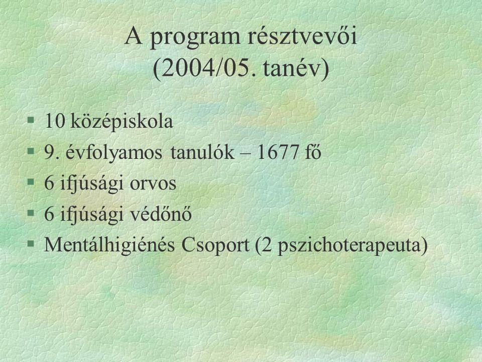 A program résztvevői (2004/05. tanév)