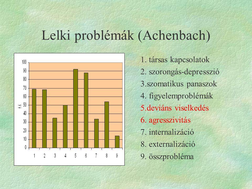 Lelki problémák (Achenbach)