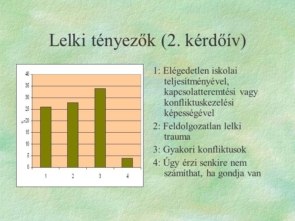 Lelki tényezők (2. kérdőív)