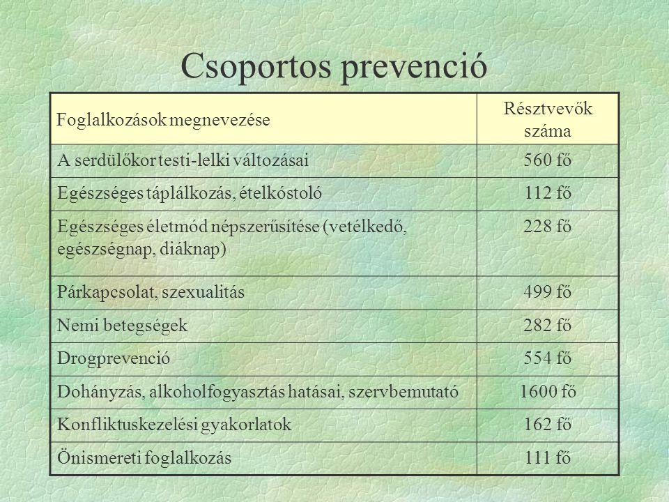 Csoportos prevenció Foglalkozások megnevezése Résztvevők száma