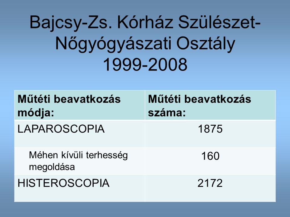 Bajcsy-Zs. Kórház Szülészet-Nőgyógyászati Osztály 1999-2008