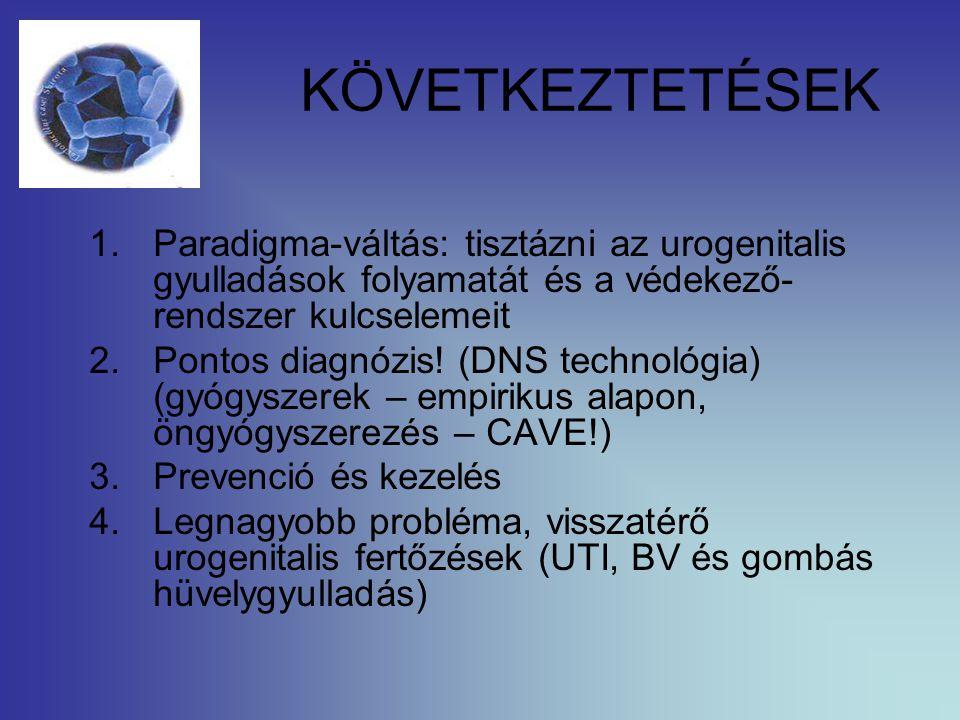 KÖVETKEZTETÉSEK Paradigma-váltás: tisztázni az urogenitalis gyulladások folyamatát és a védekező-rendszer kulcselemeit.