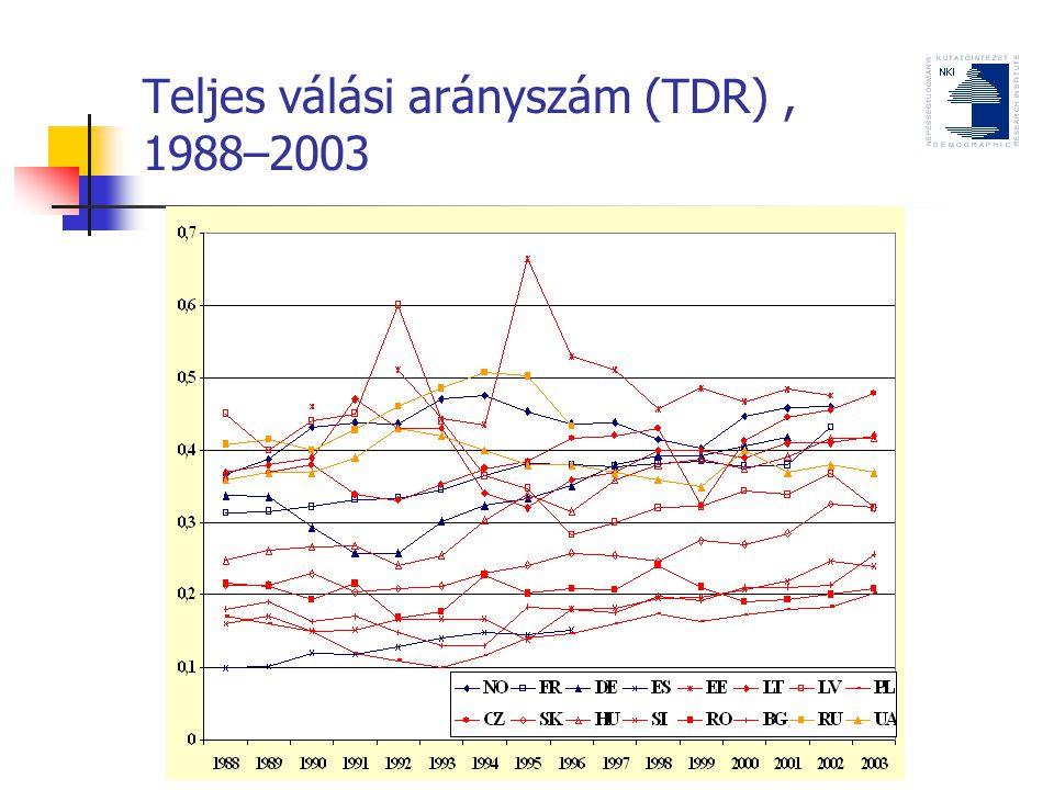 Teljes válási arányszám (TDR) , 1988–2003