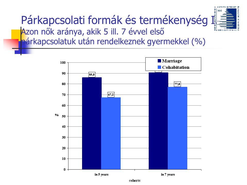 Párkapcsolati formák és termékenység I. Azon nők aránya, akik 5 ill