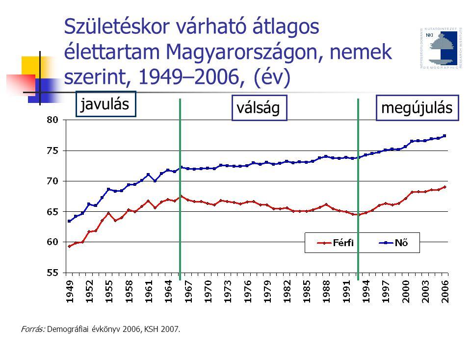 Születéskor várható átlagos élettartam Magyarországon, nemek szerint, 1949–2006, (év)