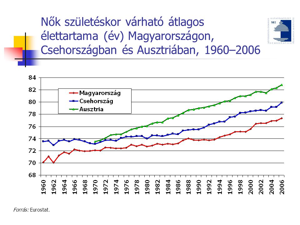 Nők születéskor várható átlagos élettartama (év) Magyarországon, Csehországban és Ausztriában, 1960–2006