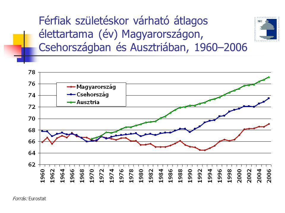 Férfiak születéskor várható átlagos élettartama (év) Magyarországon, Csehországban és Ausztriában, 1960–2006