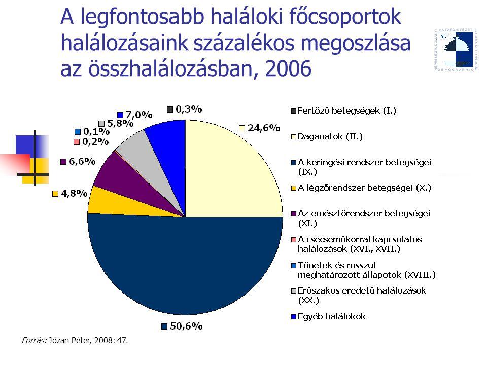 A legfontosabb haláloki főcsoportok halálozásaink százalékos megoszlása az összhalálozásban, 2006