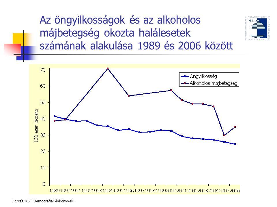 Az öngyilkosságok és az alkoholos májbetegség okozta halálesetek számának alakulása 1989 és 2006 között