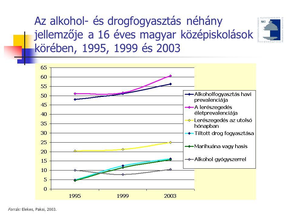 Az alkohol- és drogfogyasztás néhány jellemzője a 16 éves magyar középiskolások körében, 1995, 1999 és 2003