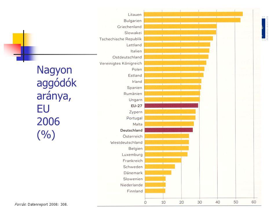 Nagyon aggódók aránya, EU 2006 (%)