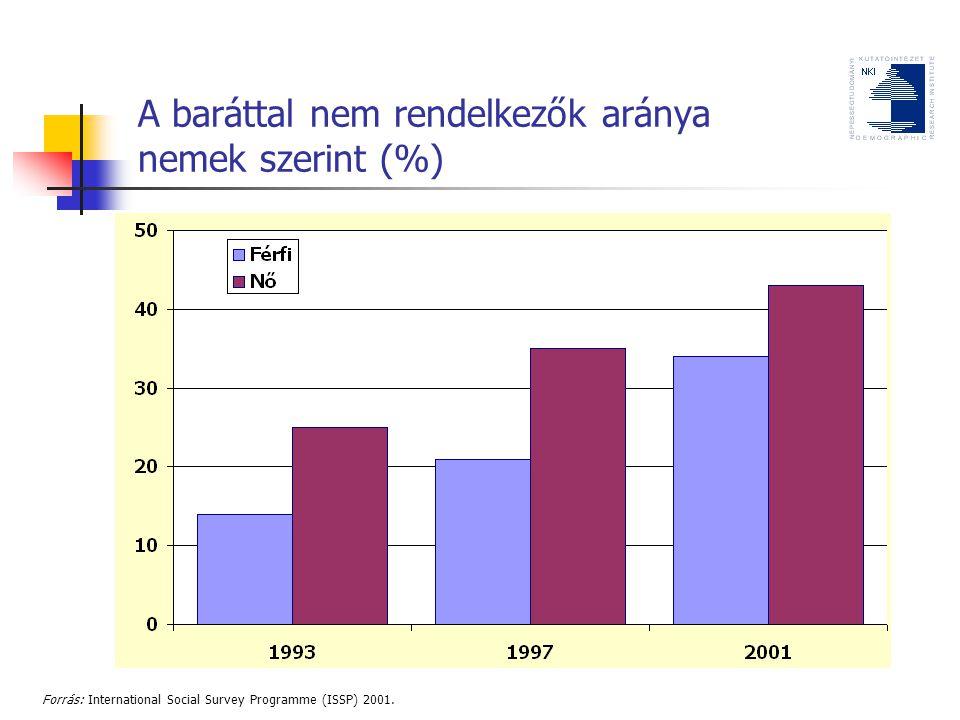 A baráttal nem rendelkezők aránya nemek szerint (%)