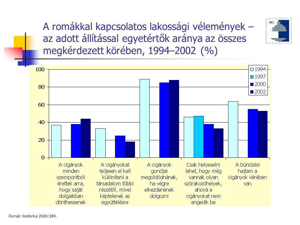 A romákkal kapcsolatos lakossági vélemények – az adott állítással egyetértők aránya az összes megkérdezett körében, 1994–2002 (%)