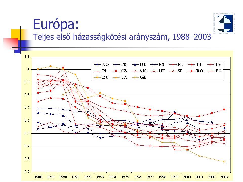 Európa: Teljes első házasságkötési arányszám, 1988–2003