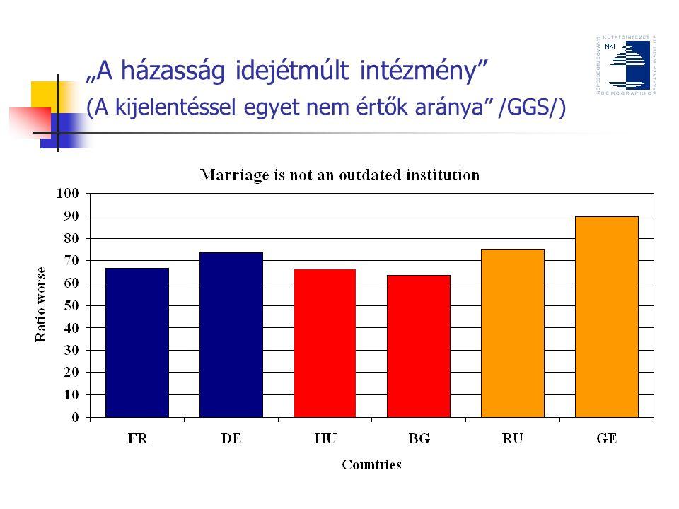 """""""A házasság idejétmúlt intézmény (A kijelentéssel egyet nem értők aránya /GGS/)"""