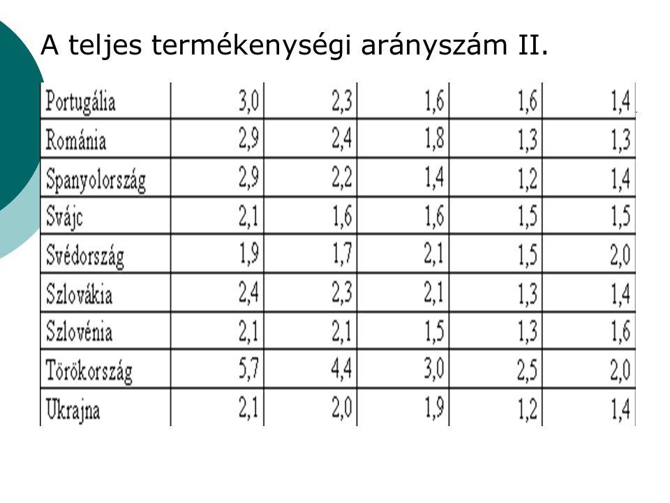 A teljes termékenységi arányszám II.