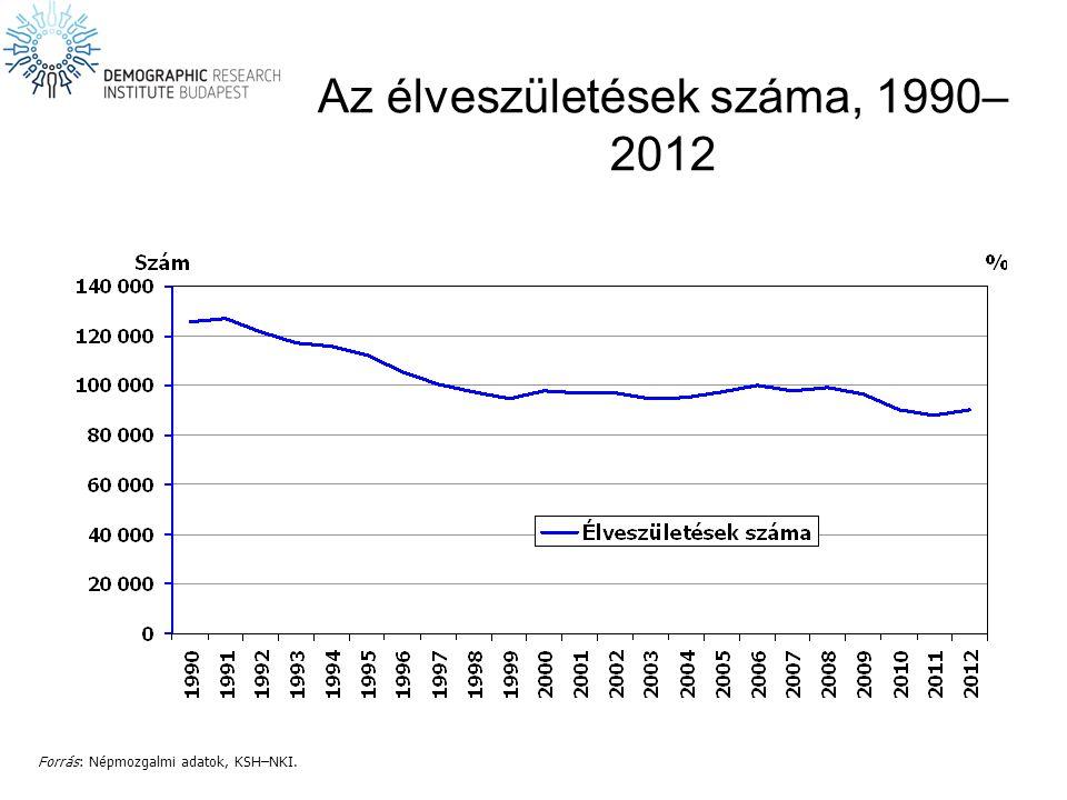 Az élveszületések száma, 1990–2012
