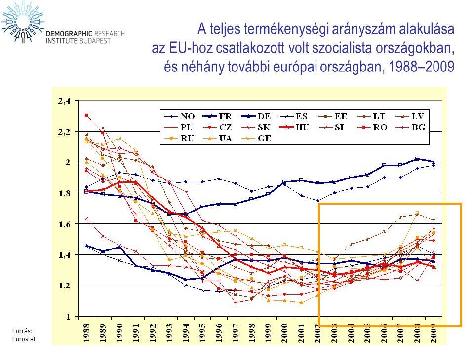 A teljes termékenységi arányszám alakulása az EU-hoz csatlakozott volt szocialista országokban, és néhány további európai országban, 1988–2009
