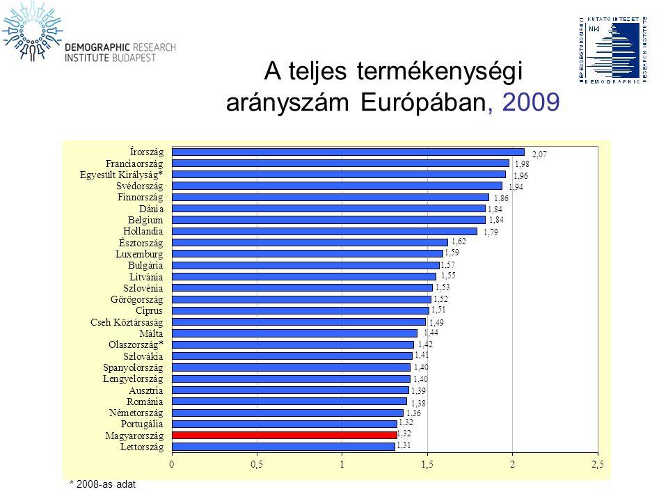 A teljes termékenységi arányszám Európában, 2009